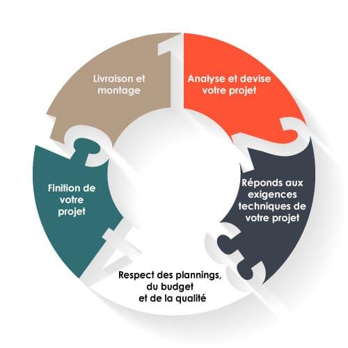 5-étapes-d'un projet d'aménagement d'espaces